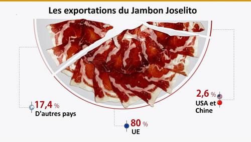 Exportations Jambon Ibérique Joselito Pata Negra