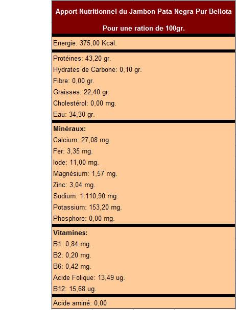 Apport composition nutritionnelle du Jambon Pata Negra