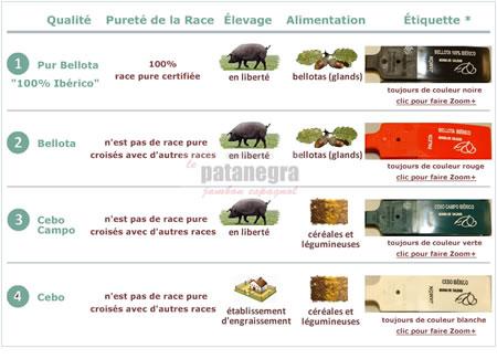 Qualités et types de jambon ibérique